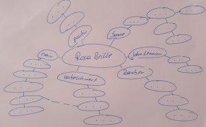 cluster zur ideenfindung